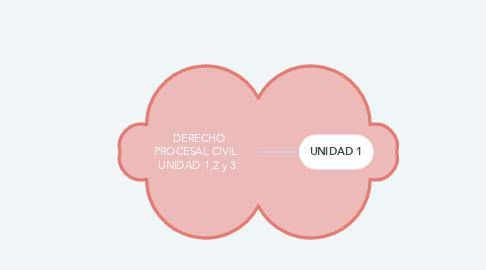 Mind Map: DERECHO PROCESAL CIVIL.  UNIDAD 1,2 y 3.