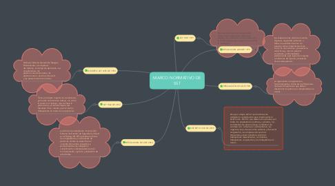 Mind Map: MARCO NORMATIVO DE SST