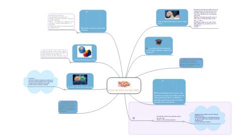 Mind Map: EDUCACIÓN EN VALORES