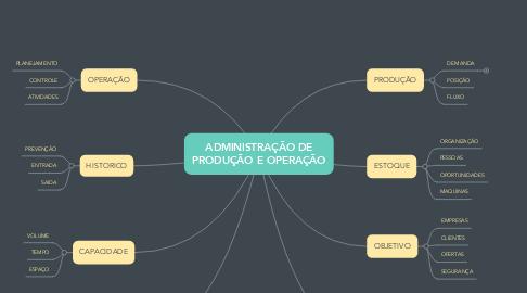 Mind Map: ADMINISTRAÇÃO DE PRODUÇÃO E OPERAÇÃO