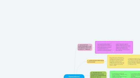 Mind Map: IGUALDAD DE OPORTUNIDADES Y NO DISCRIMINACIÓN EN EL ACCESO AL TRABAJO
