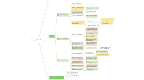 Mind Map: Company Of One Summary