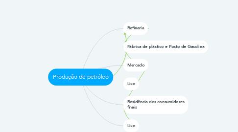 Mind Map: Produção de petróleo