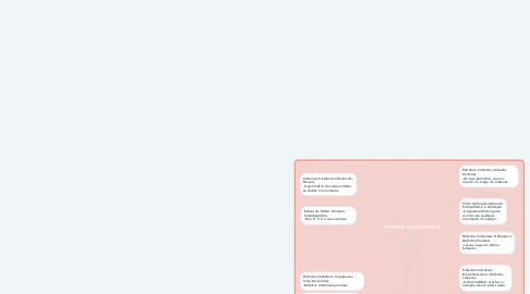 Mind Map: CIÊNCIAS DOS MATERIAIS