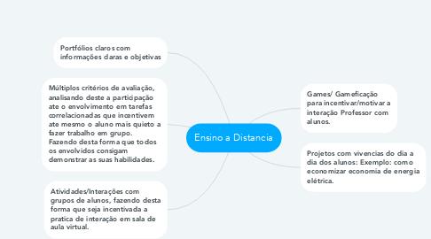 Mind Map: Ensino a Distancia