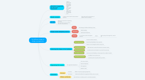Mind Map: The different stages to design a programme