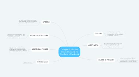 Mind Map: O Impacto da Crise Interinstitucional no Combate a Pandemia