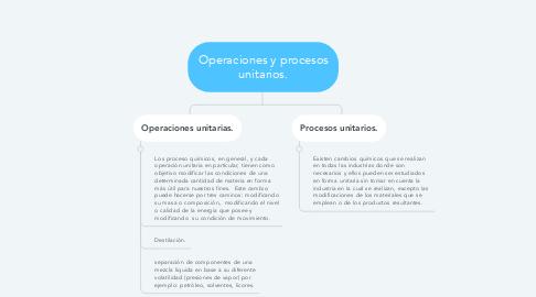 Mind Map: Operaciones y procesos unitarios.