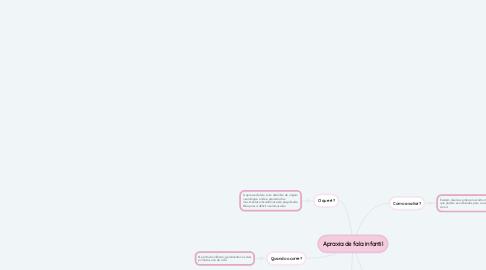 Mind Map: Apraxia de fala infantil