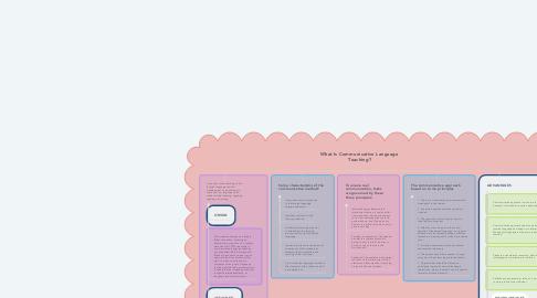 Mind Map: What Is Communicative Language  Teaching?