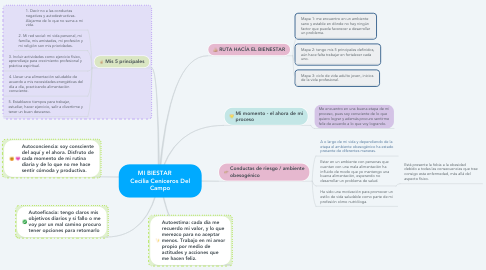 Mind Map: MI BIESTAR       Cecilia Ceniceros Del Campo