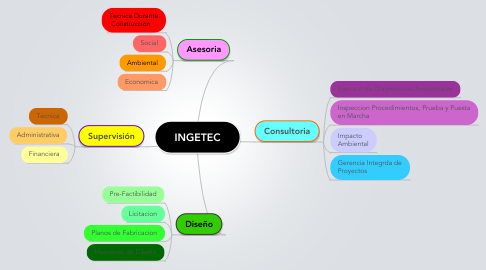 Mind Map: INGETEC