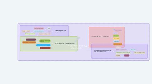 Mind Map: Diagrama de modelo emprendedor