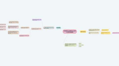 Mind Map: PENÍNSULA IBÉRICA ANTE LA EXPANSIÓN
