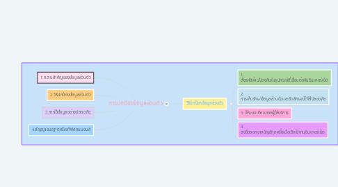 Mind Map: การปกป้องข้อมูลส่วนตัว