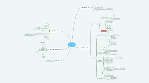 Mind Map: 競合動画