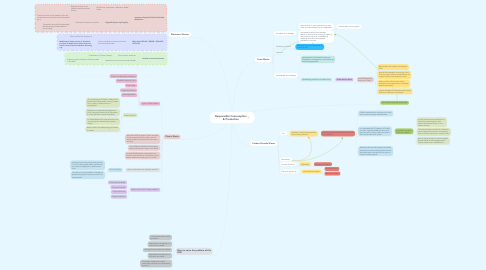 Mind Map: Responsible Consumption & Production
