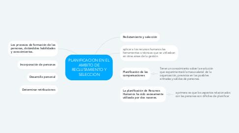 Mind Map: PLANIFICACION EN EL AMBITO DE RECLUTAMIENTO Y SELECCION