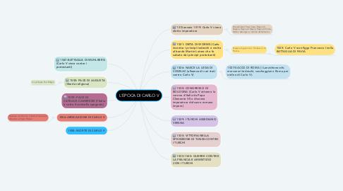 Mind Map: L'EPOCA DI CARLO V