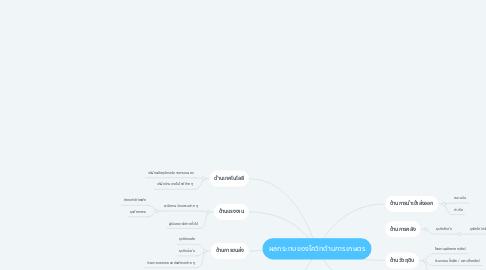 Mind Map: ผลกระทบของโควิทด้านการเกษตร