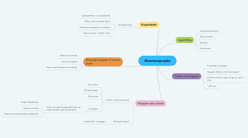 Mind Map: Eksamensprojekt