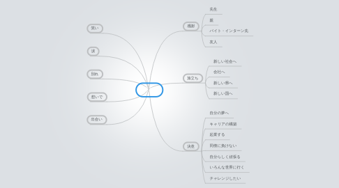 Mind Map: 卒業