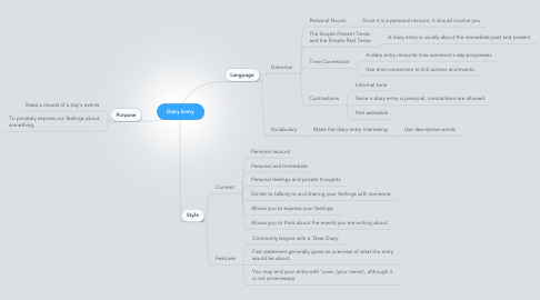 Mind Map: Diary Entry