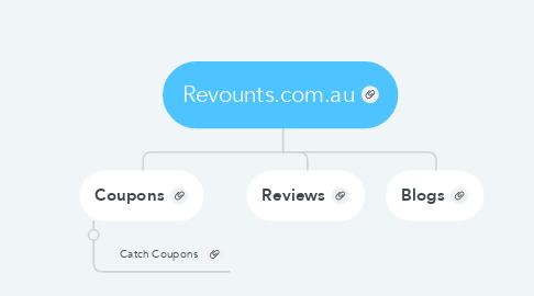 Mind Map: Revounts.com.au