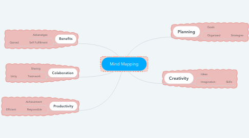 Mind Map: Mind Mapping