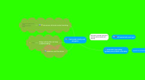 Mind Map: last week clarity and progress