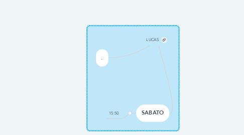 Mind Map: LUCAS