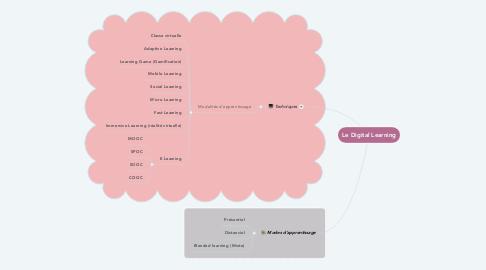 Mind Map: Le Digital Learning