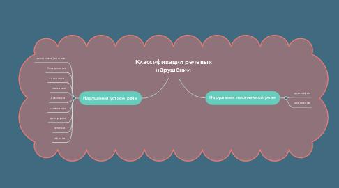 Mind Map: Классификация речевых нарушений