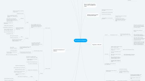 Mind Map: Emotional Intelligence