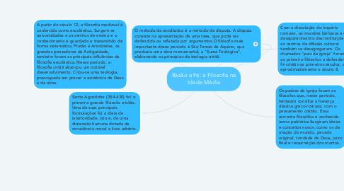Mind Map: Razão e Fé: a Filosofia na Idade Média