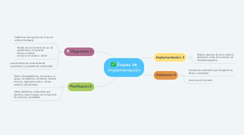 Mind Map: Etapas de Implementación