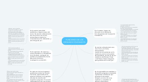 Mind Map: FUNCIONES DE LOS ORGANOS COLEGIADOS.