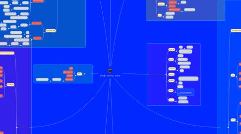 Mind Map: Scheikunde Silas Jonker