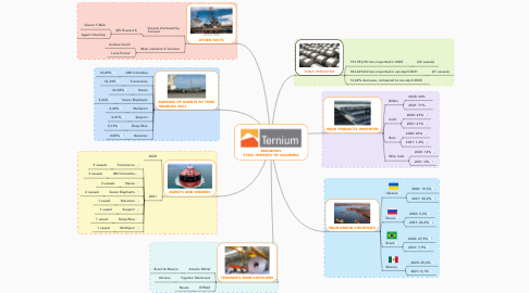 Mind Map: DIAGNOSIS STEEL IMPORTS TO COLOMBIA