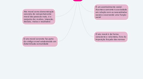 Mind Map: Moral