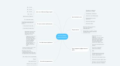 Mind Map: INSTAGRAM spasandreevka