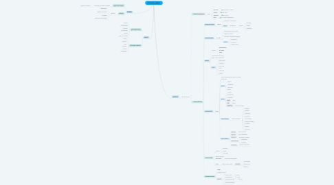 Mind Map: PSICOLOGIA GENERAL