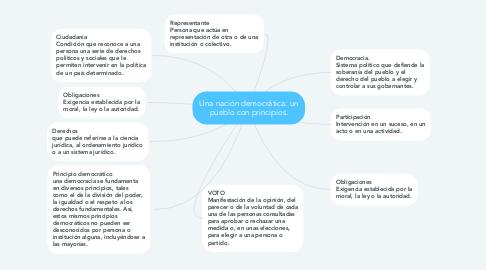 Mind Map: Una nación democrática: un pueblo con principios.