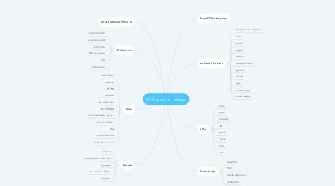 Mind Map: Online servisi i usluge