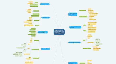 Mind Map: Sustancias químicas, aparatos y operaciones unitarias de la química analítica