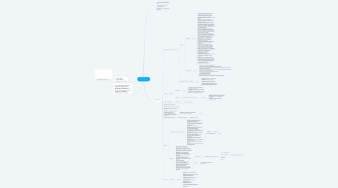 Mind Map: Sony AlphaUz