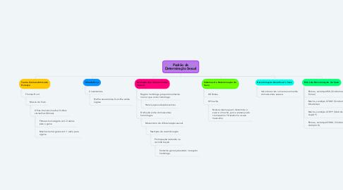 Mind Map: Padrão de Determinação Sexual