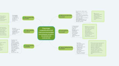Mind Map: Структура компетентностей вчителя-менеджера початкових класів з інклюзивним навчанням