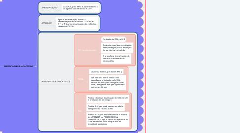 Mind Map: TUBERCULOSE