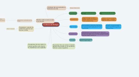 Mind Map: A ciência da Biologia